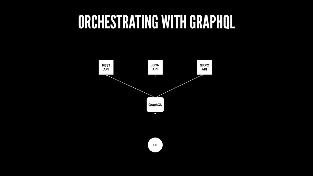 ORCHESTRATING WITH GRAPHQL
