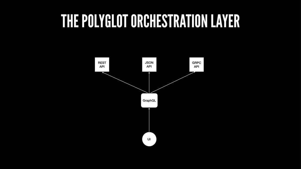 THE POLYGLOT ORCHESTRATION LAYER