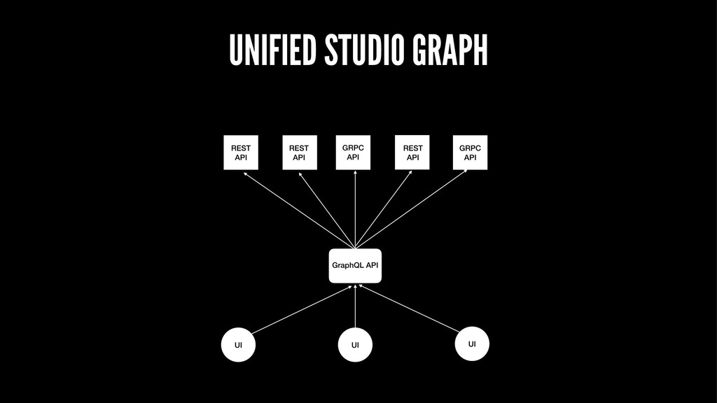 UNIFIED STUDIO GRAPH