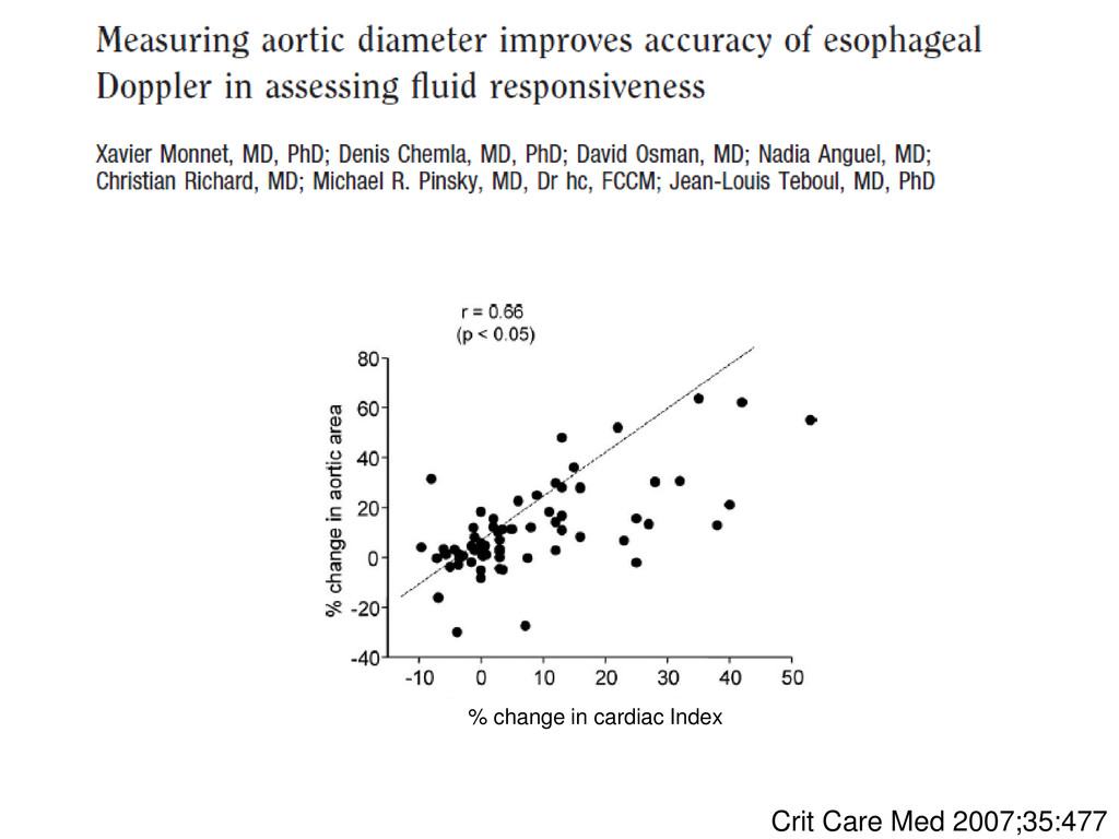 Crit Care Med 2007;35:477 % change in cardiac I...