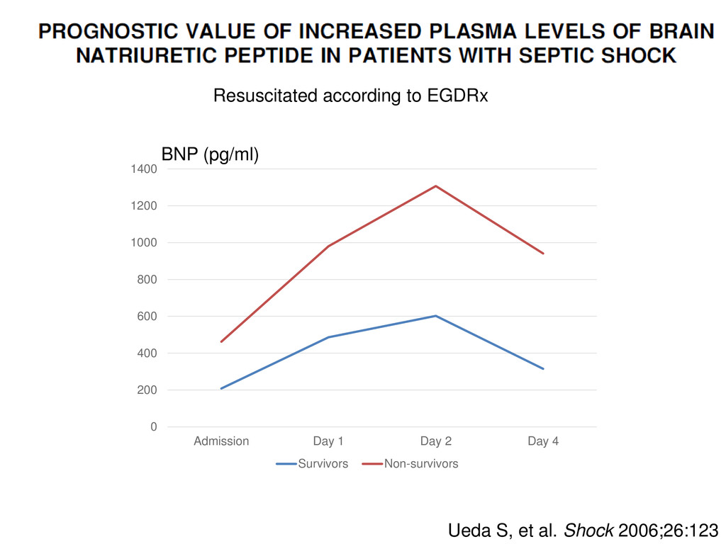 Ueda S, et al. Shock 2006;26:123 Resuscitated a...