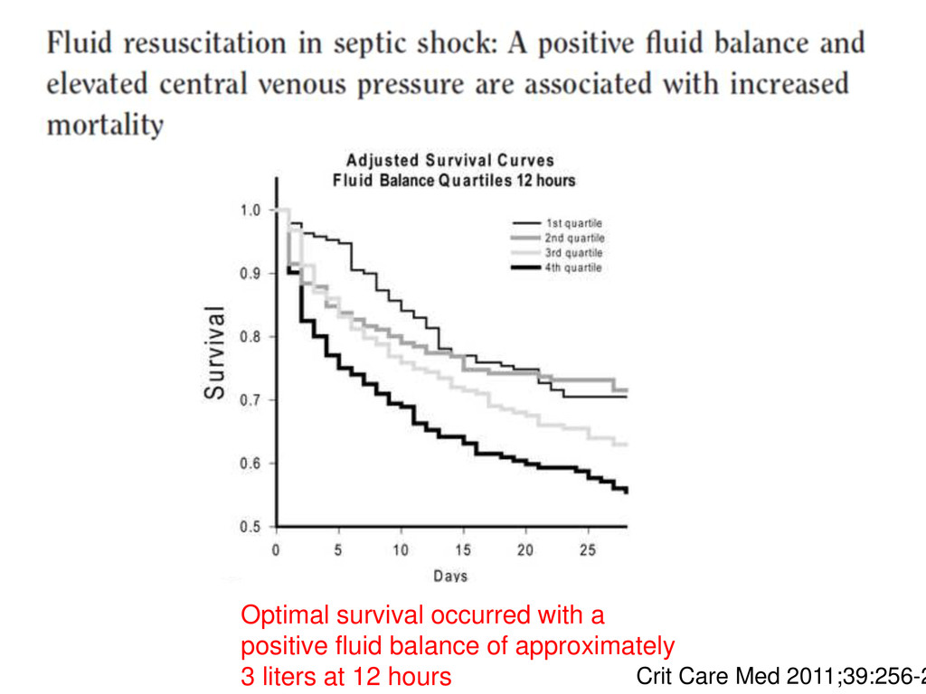 Crit Care Med 2011;39:256-2 Optimal survival oc...