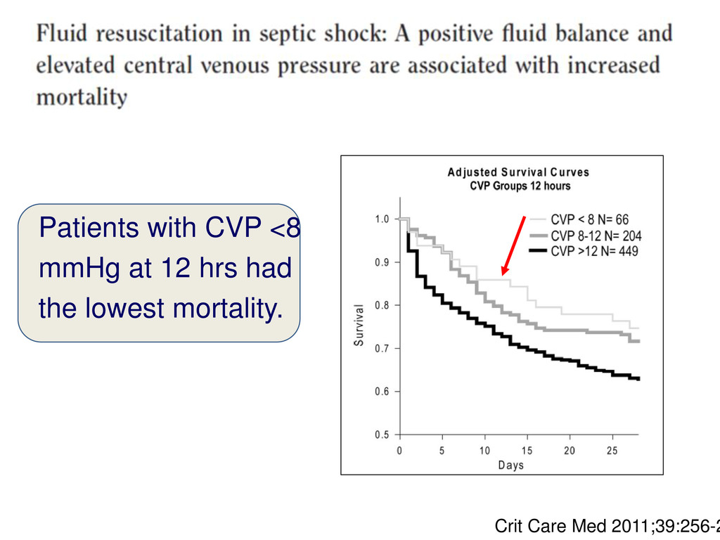 Patients with CVP <8 mmHg at 12 hrs had the low...
