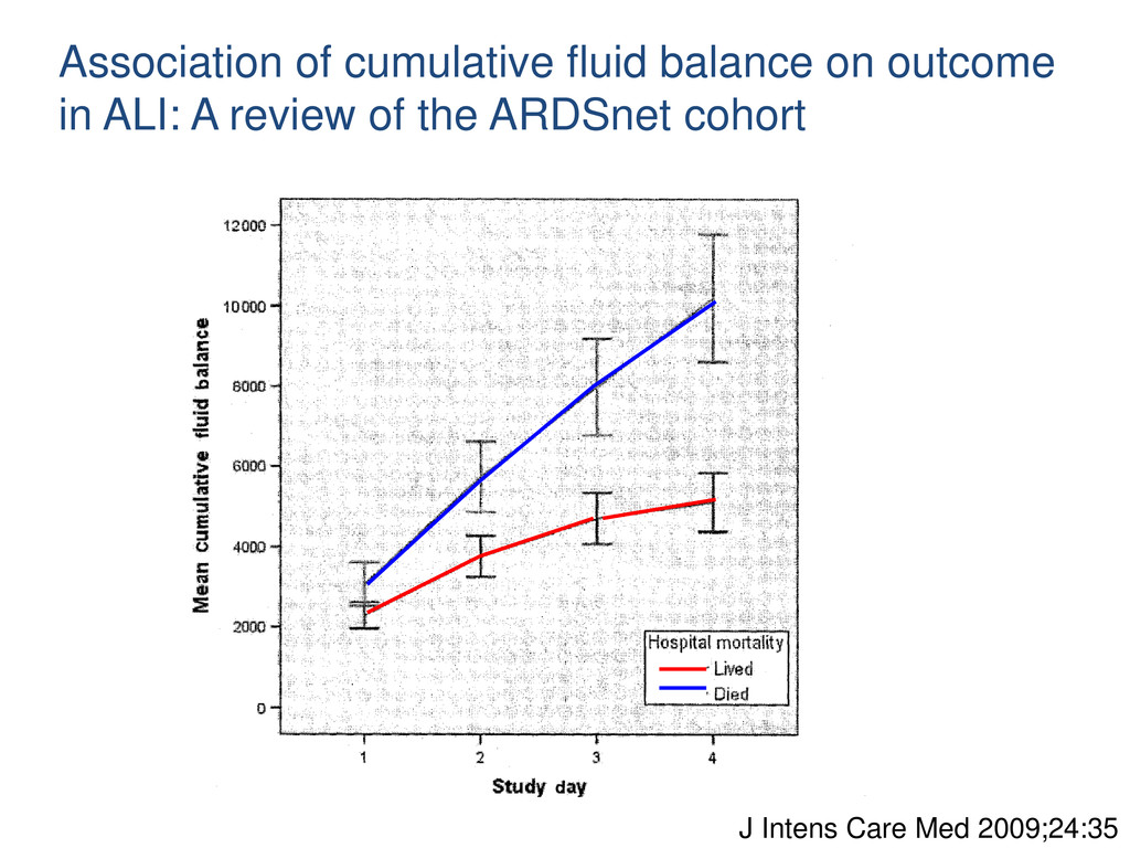 Association of cumulative fluid balance on outc...
