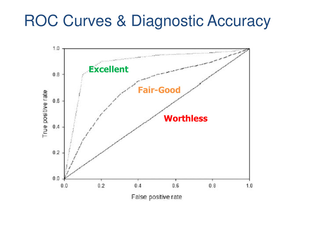 Excellent Fair-Good Worthless ROC Curves & Diag...