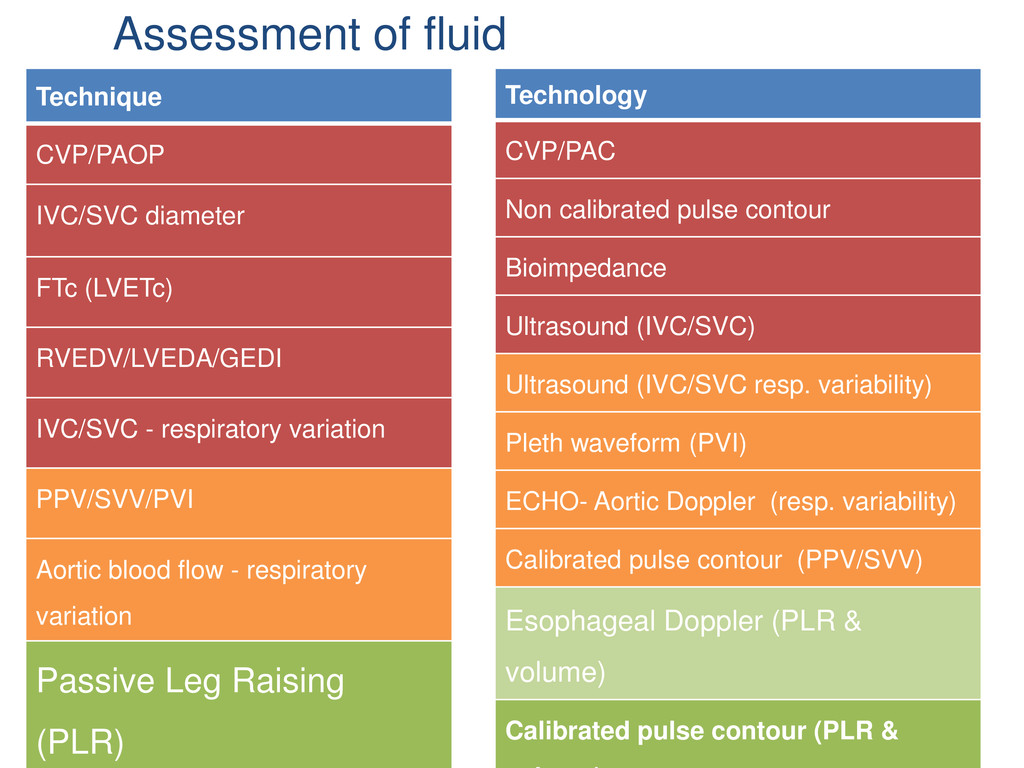 Assessment of fluid responsiveness Technique CV...