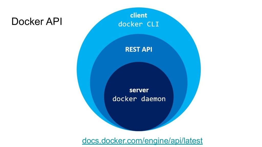 Docker API docs.docker.com/engine/api/latest
