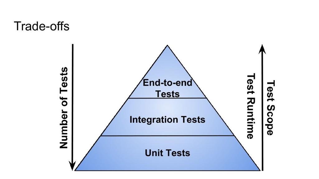 Trade-offs Test Runtime