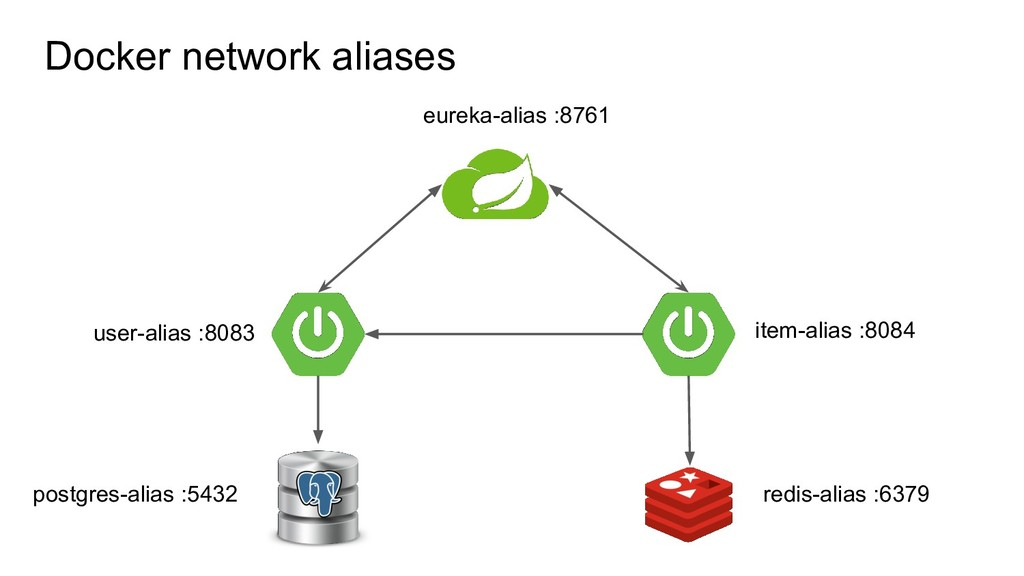 Docker network aliases item-alias :8084 user-al...