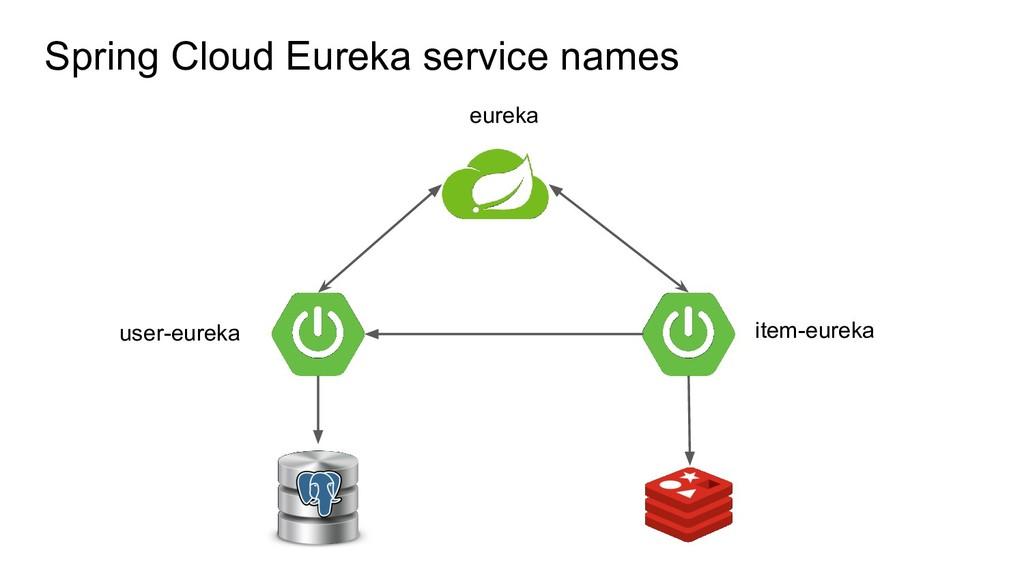 Spring Cloud Eureka service names item-eureka u...