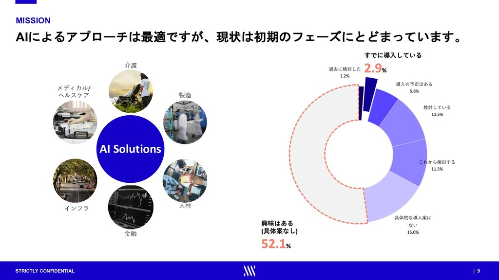 STRICTLY CONFIDENTIAL | 9 MISSION AIによるアプローチは最適...