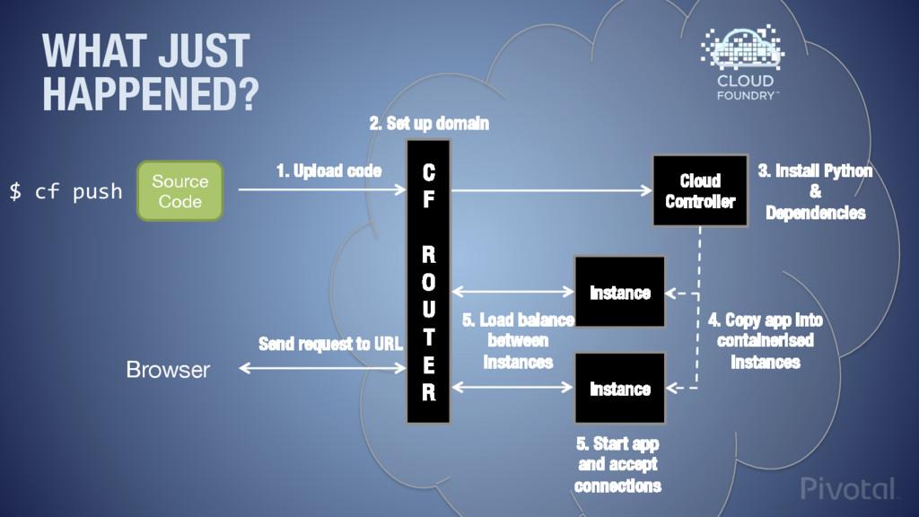 """C F  R O"""" U"""" T"""" E"""" R 2. Set up domain Clo..."""