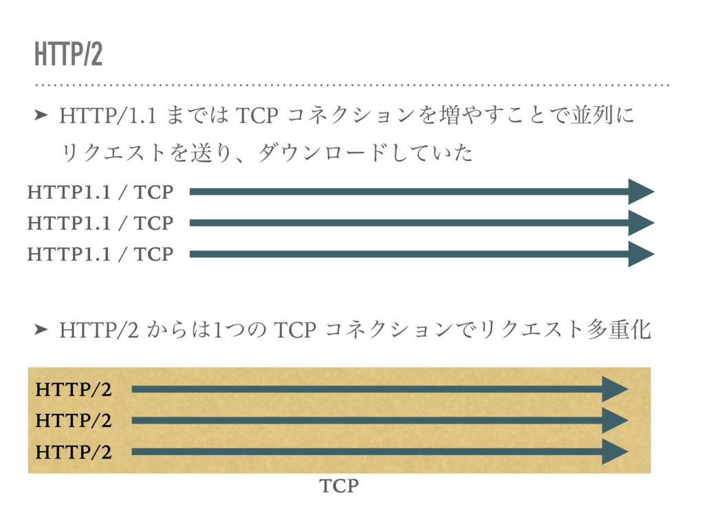 HTTP/2 ➤ HTTP/1.1 ·Ͱ TCP ίωΫγϣϯΛ૿͢͜ͱͰฒྻʹ ϦΫΤ...