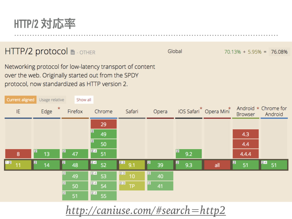 HTTP/2 ରԠ http://caniuse.com/#search=http2