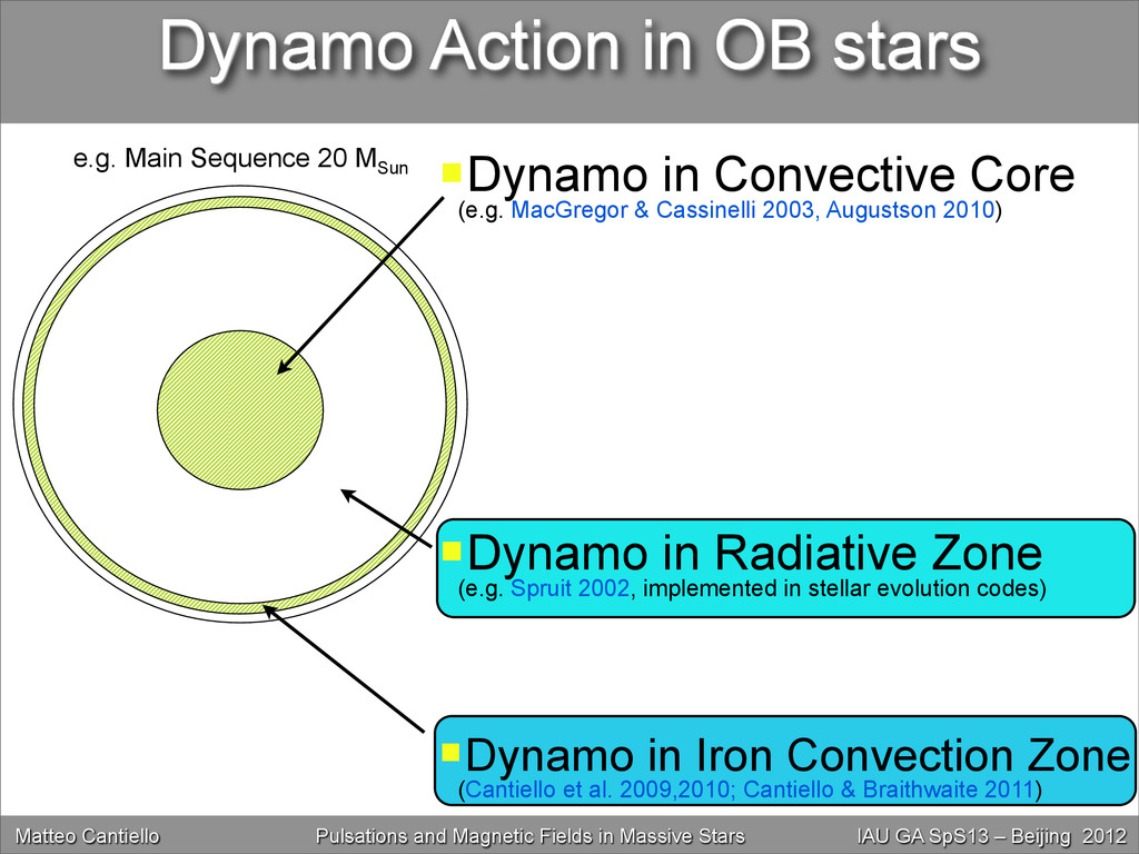 Dynamo Action in OB stars e.g. Main Sequence 20...