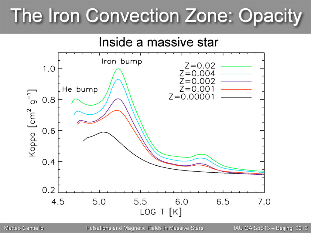 The Iron Convection Zone: Opacity Inside a mass...