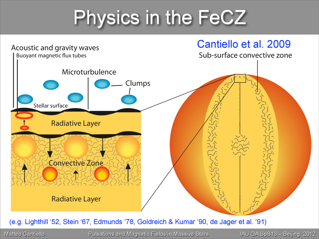 Physics in the FeCZ (e.g. Lighthill '52, Stein ...