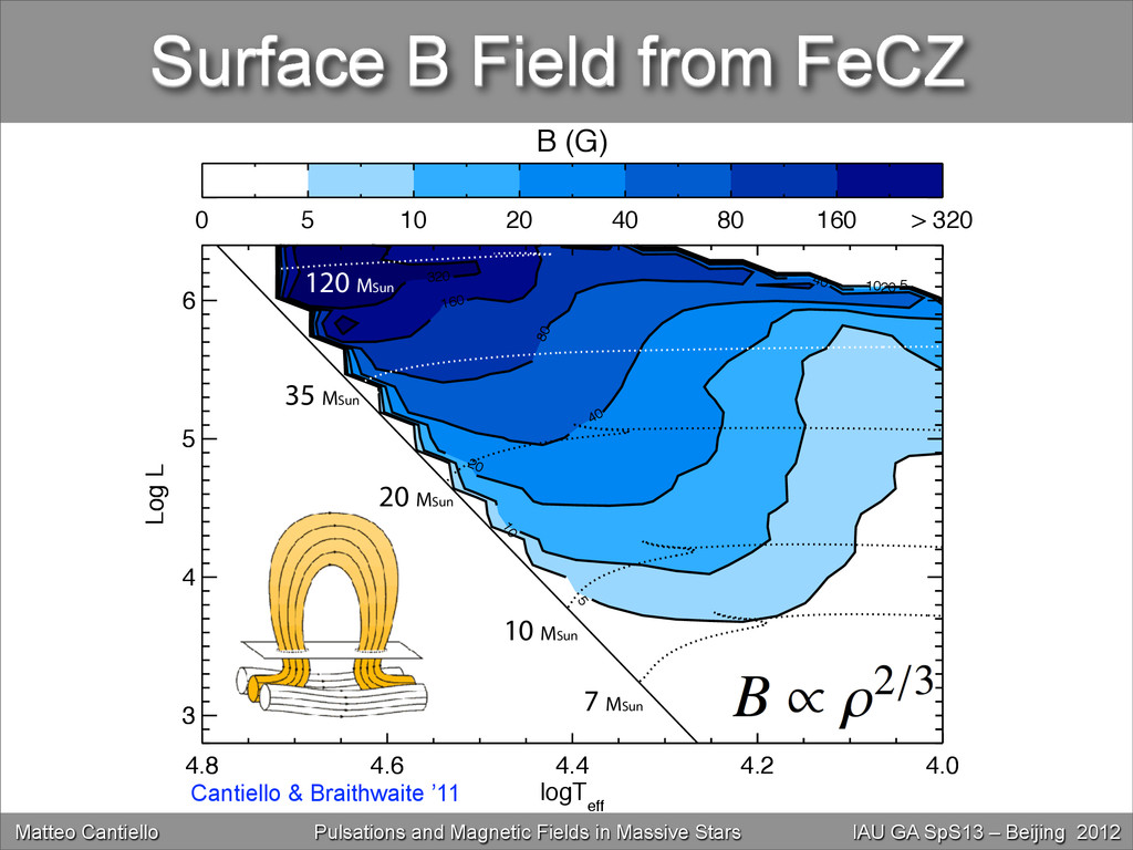 Surface B Field from FeCZ 4.8 4.6 4.4 4.2 4.0 l...