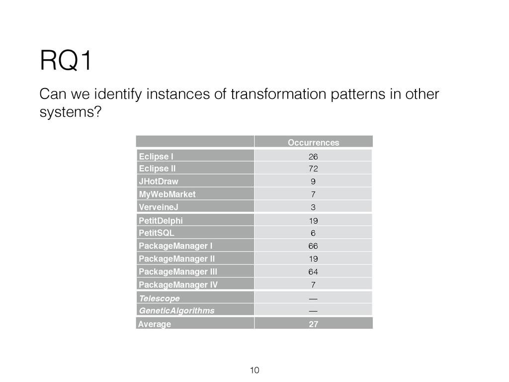 RQ1 Can we identify instances of transformation...