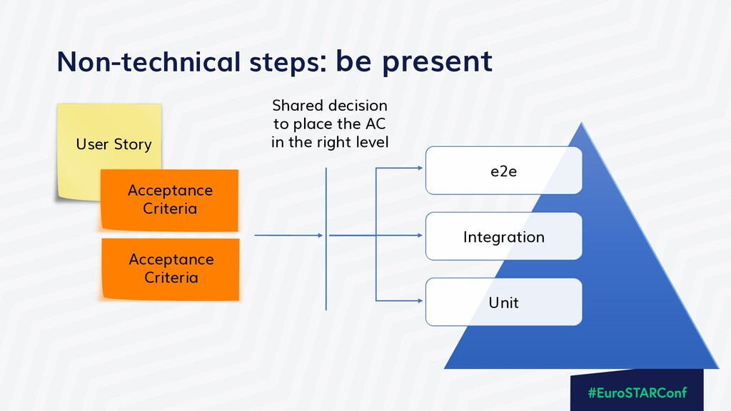 Non-technical steps: be present User Story Acce...
