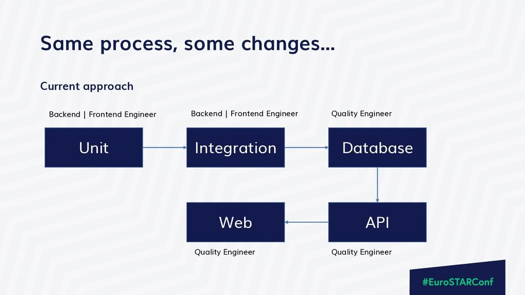 Same process, some changes… Unit Integration Da...