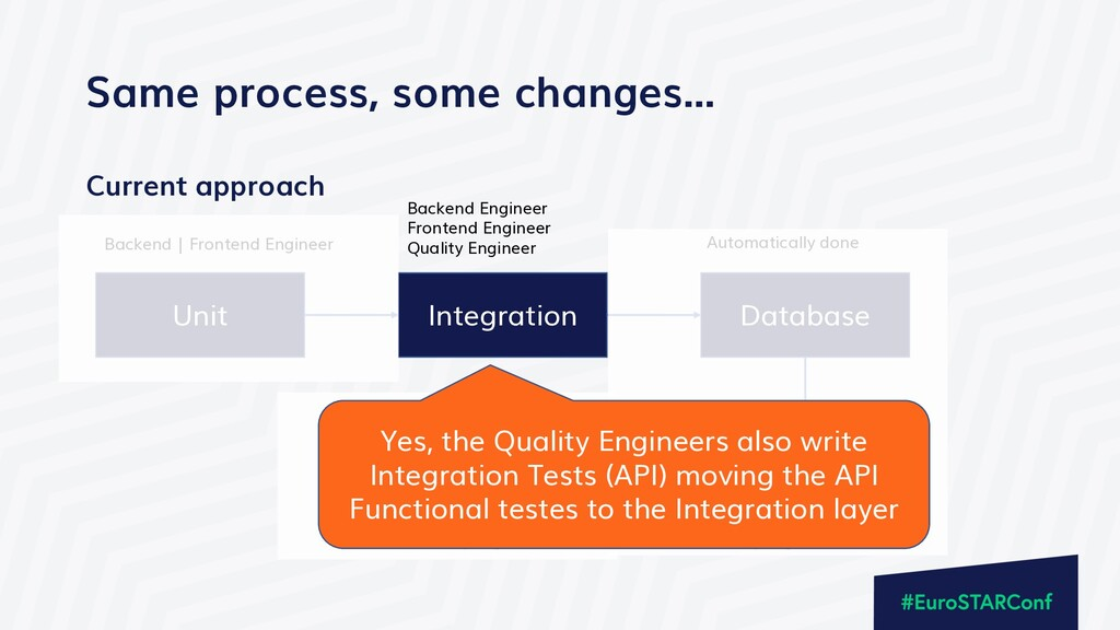 Current approach Same process, some changes… Un...