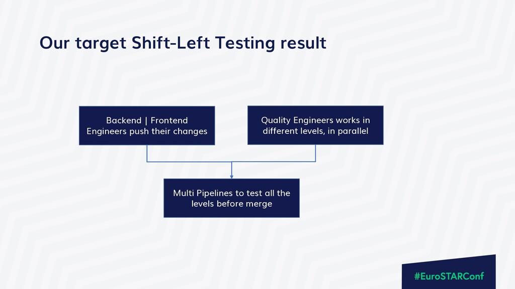 Our target Shift-Left Testing result Backend | ...