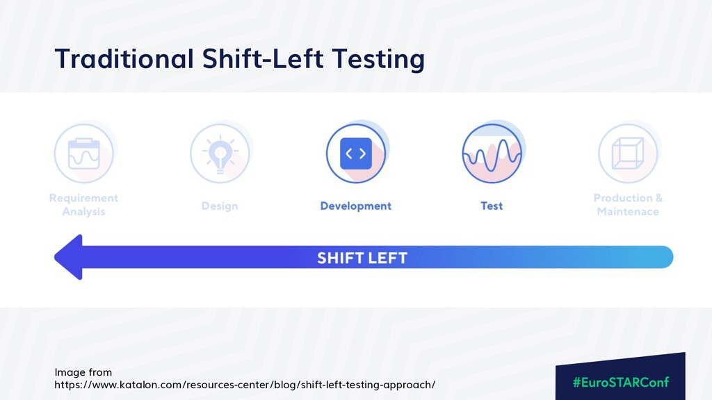Traditional Shift-Left Testing Image from https...