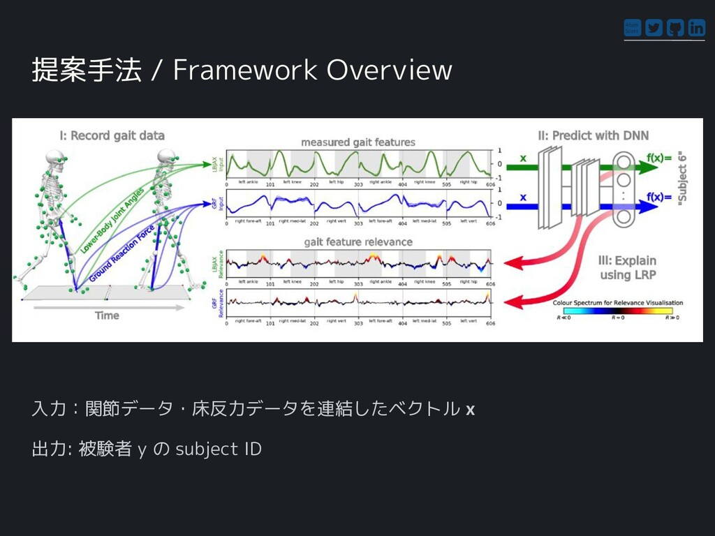 Atom Scott 提案手法 / Framework Overview 入力:関節データ・床...