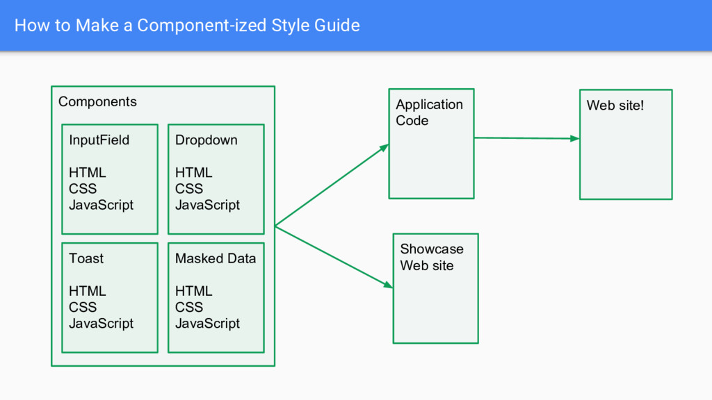 How to Make a Component-ized Style Guide Compon...