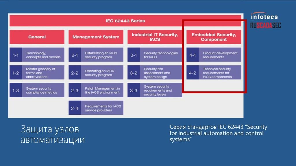 Защита узлов автоматизации Серия стандартов IEC...