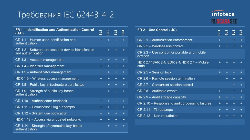 Требования IEC 62443-4-2 FR 1 – Identification ...