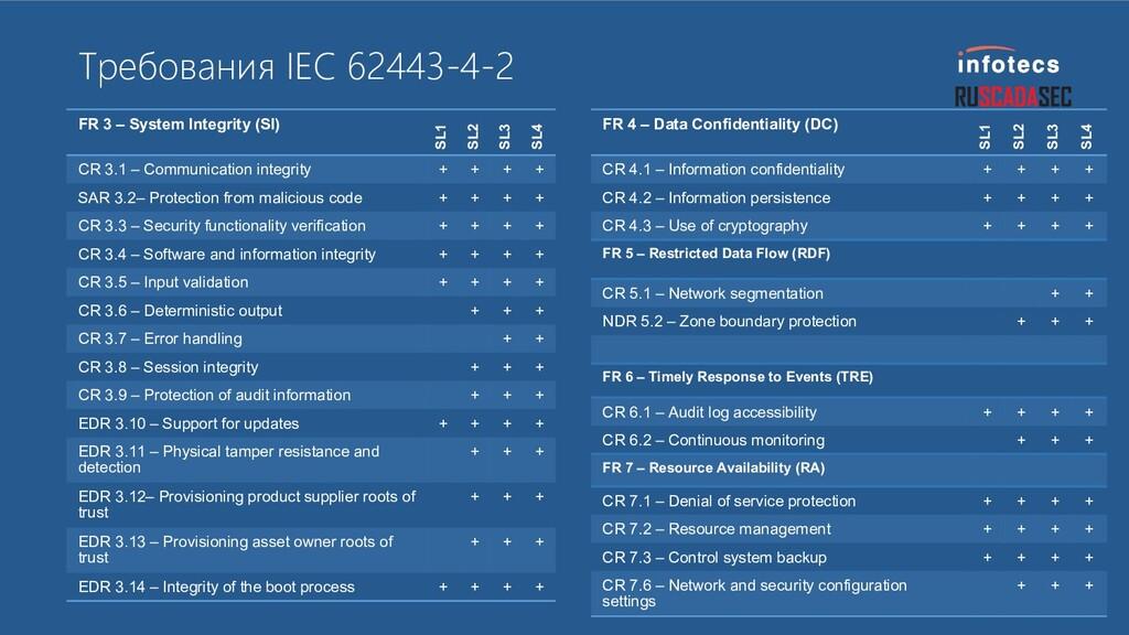Требования IEC 62443-4-2 FR 3 – System Integrit...