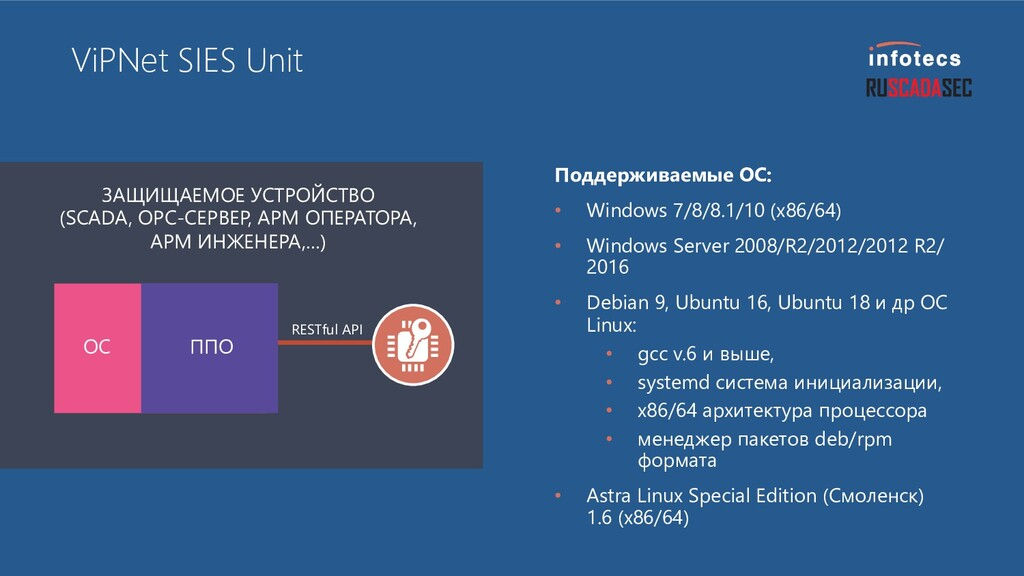 ViPNet SIES Unit RESTful API ЗАЩИЩАЕМОЕ УСТРОЙС...