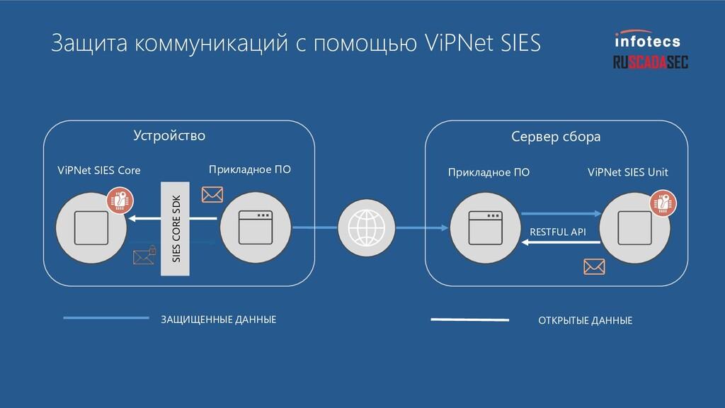 Защита коммуникаций с помощью ViPNet SIES SIES ...