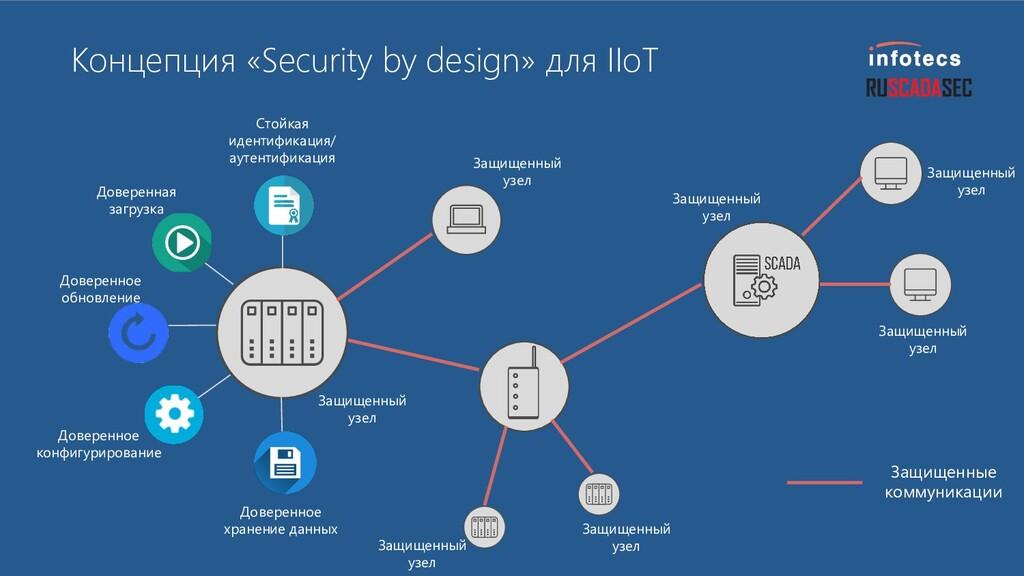 Концепция «Security by design» для IIoT Стойкая...