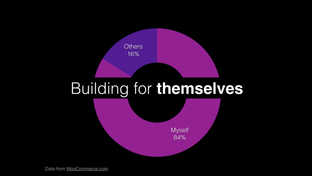 Others 16% Myself 84% Building for themselves D...