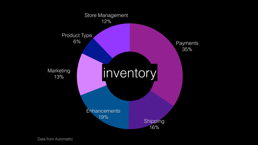 Store Management 12% Product Type 6% Marketing ...