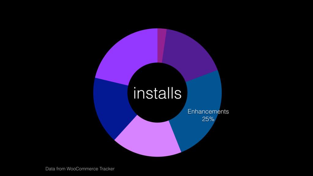 Store Management 21% Product Type 17% Enhanceme...