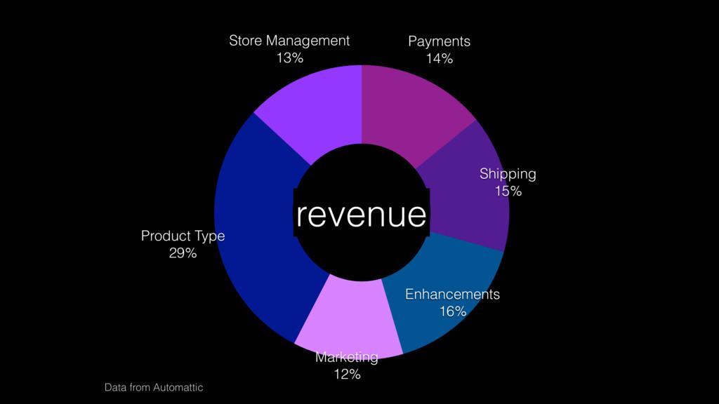 Store Management 13% Product Type 29% Marketing...