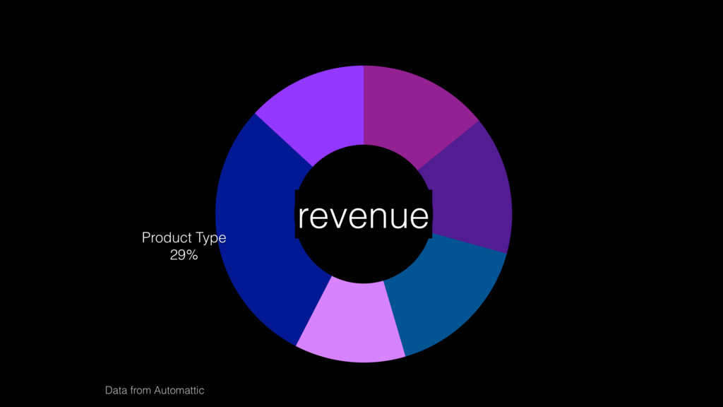 Store Management 13% Product Type 29% Enhanceme...