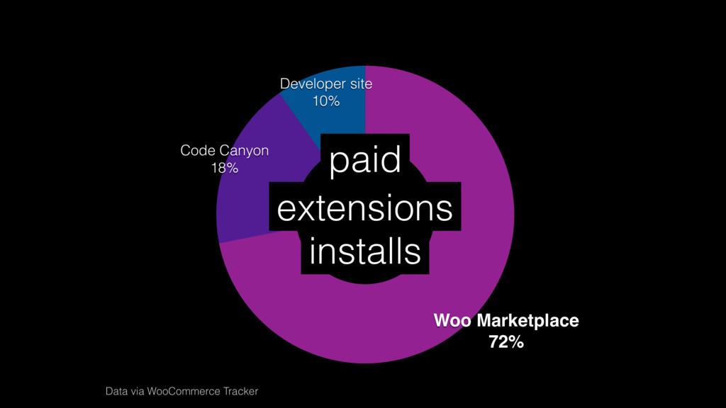 Developer site 10% Code Canyon 18% Woo Marketpl...
