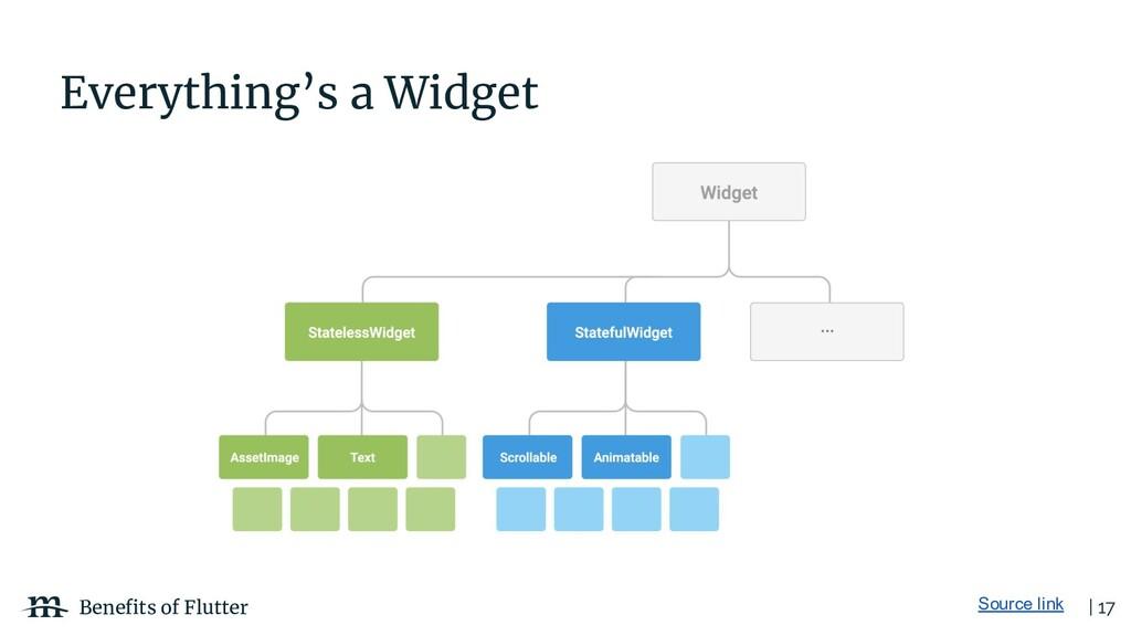 | 17 Benefits of Flutter Everything's a Widget S...