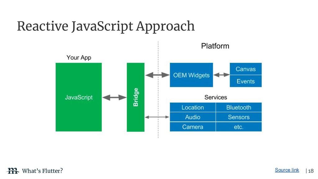 | 18 What's Flutter? Reactive JavaScript Approa...