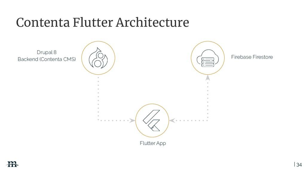 | 34 Contenta Flutter Architecture Drupal 8 Bac...