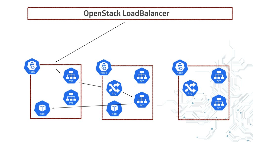 OpenStack LoadBalancer