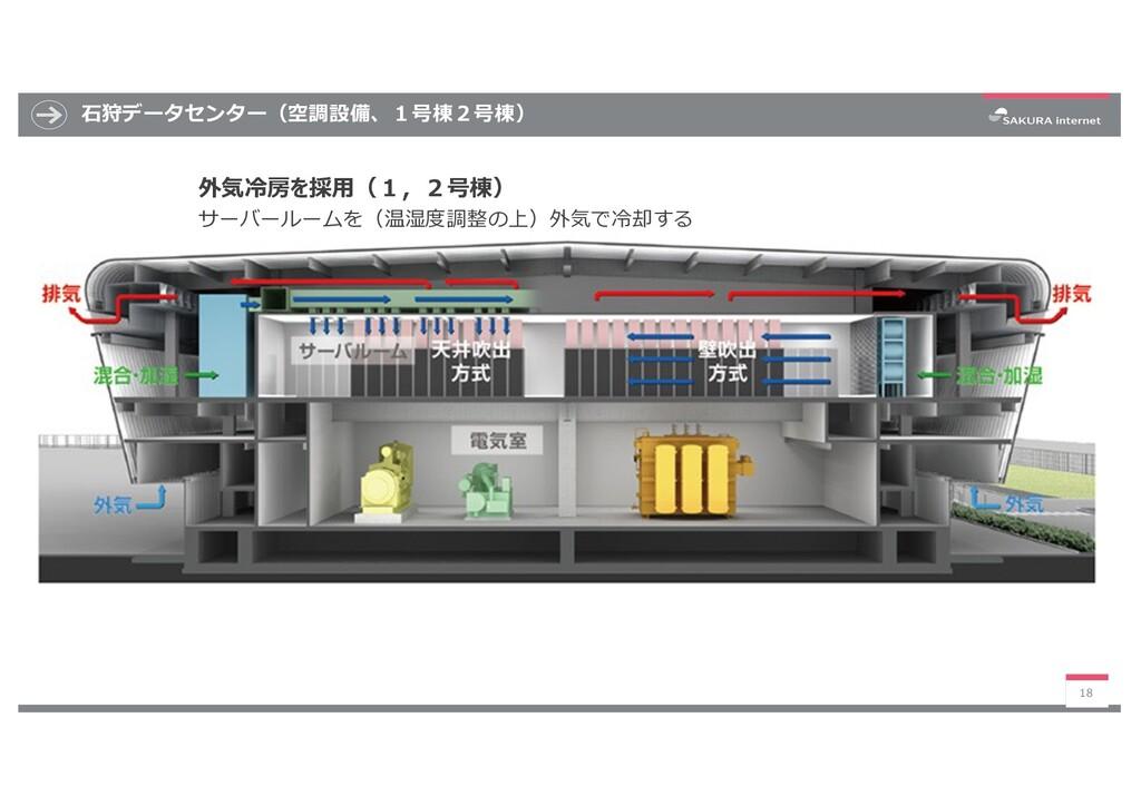 ⽯狩データセンター(空調設備、1号棟2号棟) 18 外気冷房を採⽤(1,2号棟) サーバールー...