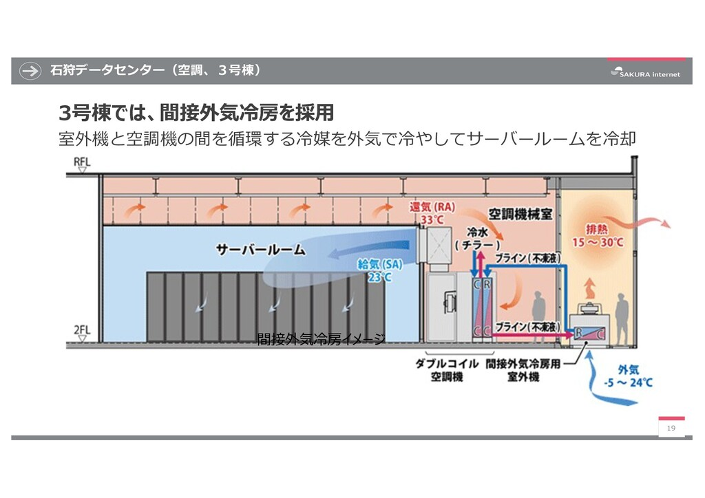 ⽯狩データセンター(空調、3号棟) 19 間接外気冷房イメージ 3号棟では、間接外気冷房を採⽤...