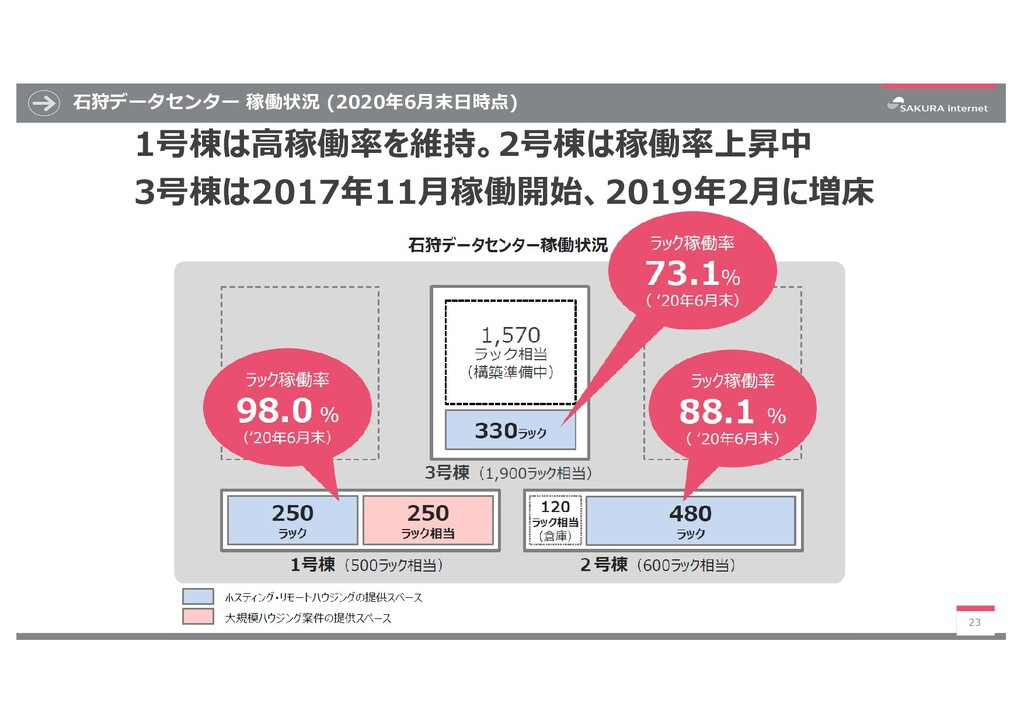 ⽯狩データセンター 稼働状況 (2020年6⽉末⽇時点) 23 1号棟は⾼稼働率を維持。2号棟...