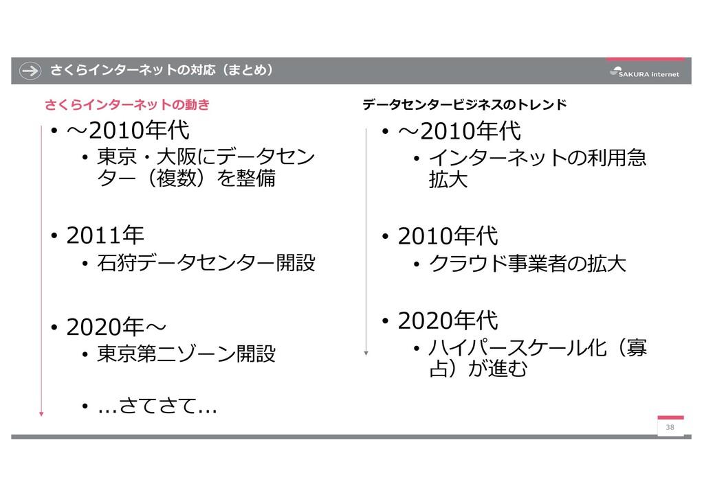 さくらインターネットの対応(まとめ) • 〜2010年代 • 東京・⼤阪にデータセン ター(複...